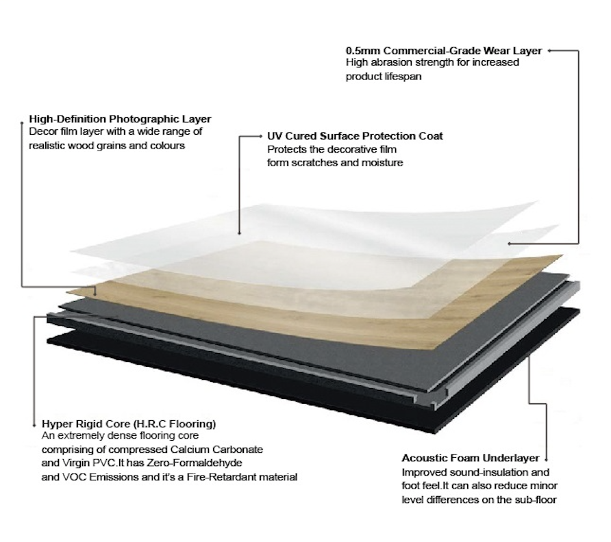 Hyper Rigid Core Vinyl Flooring Breakdown